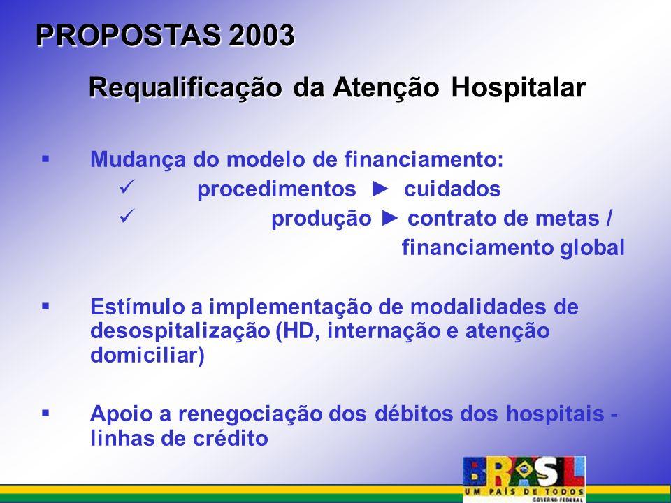 Mudança do modelo de financiamento: procedimentos cuidados produção contrato de metas / financiamento global Estímulo a implementação de modalidades d