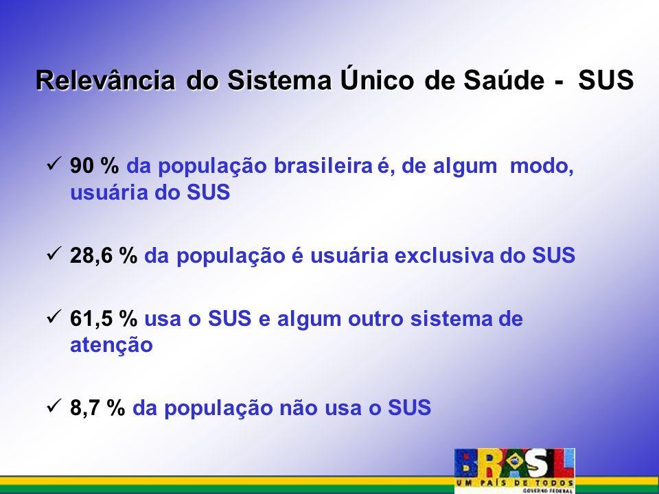 Relevância do Sistema Único de Saúde - SUS 90 % da população brasileira é, de algum modo, usuária do SUS 28,6 % da população é usuária exclusiva do SU