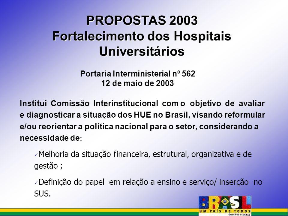 PROPOSTAS 2003 Fortalecimento dos Hospitais Universitários Portaria Interministerial nº 562 12 de maio de 2003 Institui Comissão Interinstitucional co