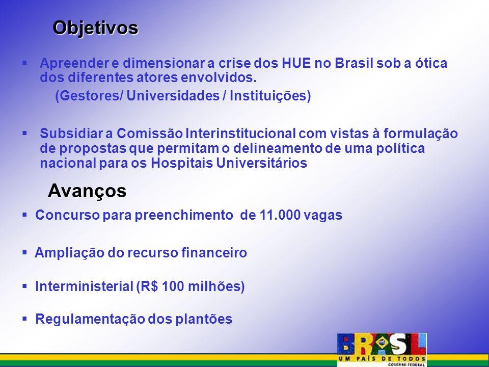 Objetivos Apreender e dimensionar a crise dos HUE no Brasil sob a ótica dos diferentes atores envolvidos. (Gestores/ Universidades / Instituições) Sub