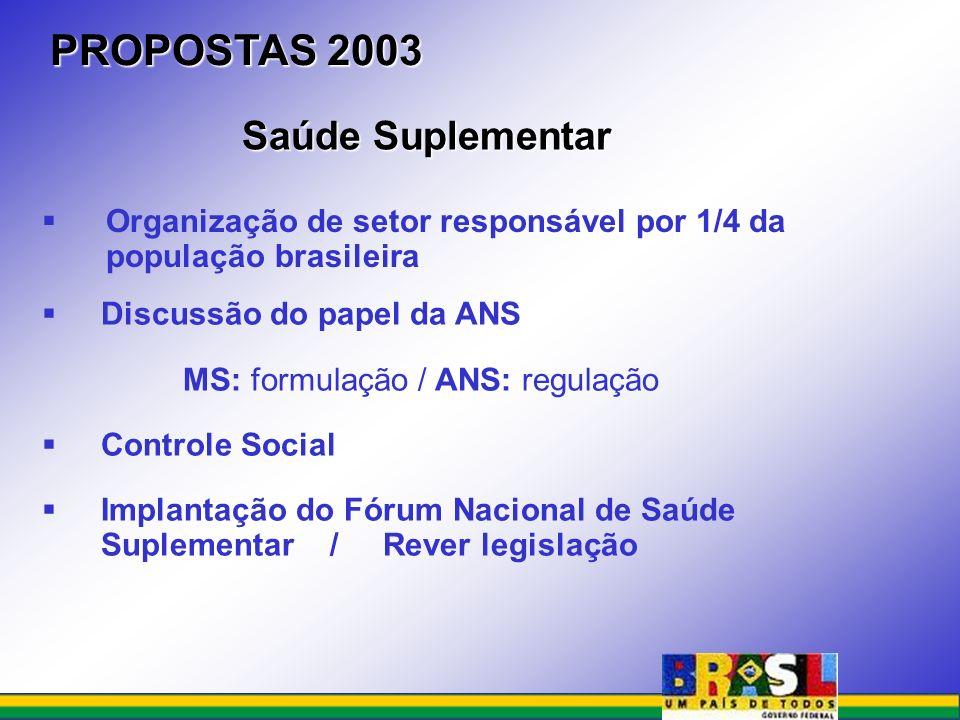 Organização de setor responsável por 1/4 da população brasileira PROPOSTAS 2003 Discussão do papel da ANS MS: formulação / ANS: regulação Controle Soc