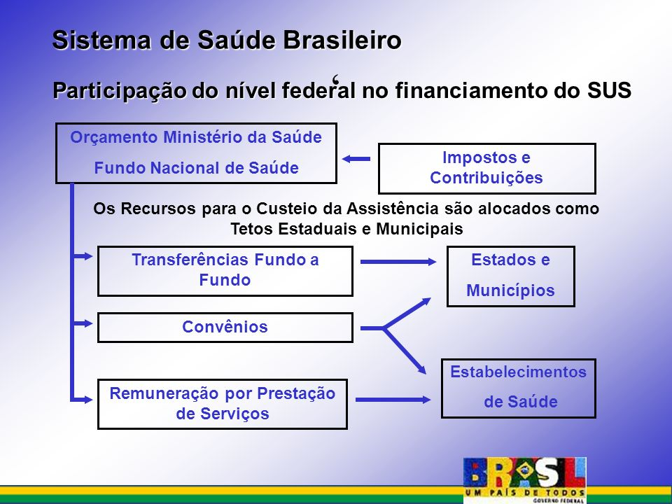Participação do nível federal no financiamento do SUS Participação do nível federal no financiamento do SUS Impostos e Contribuições Orçamento Ministé