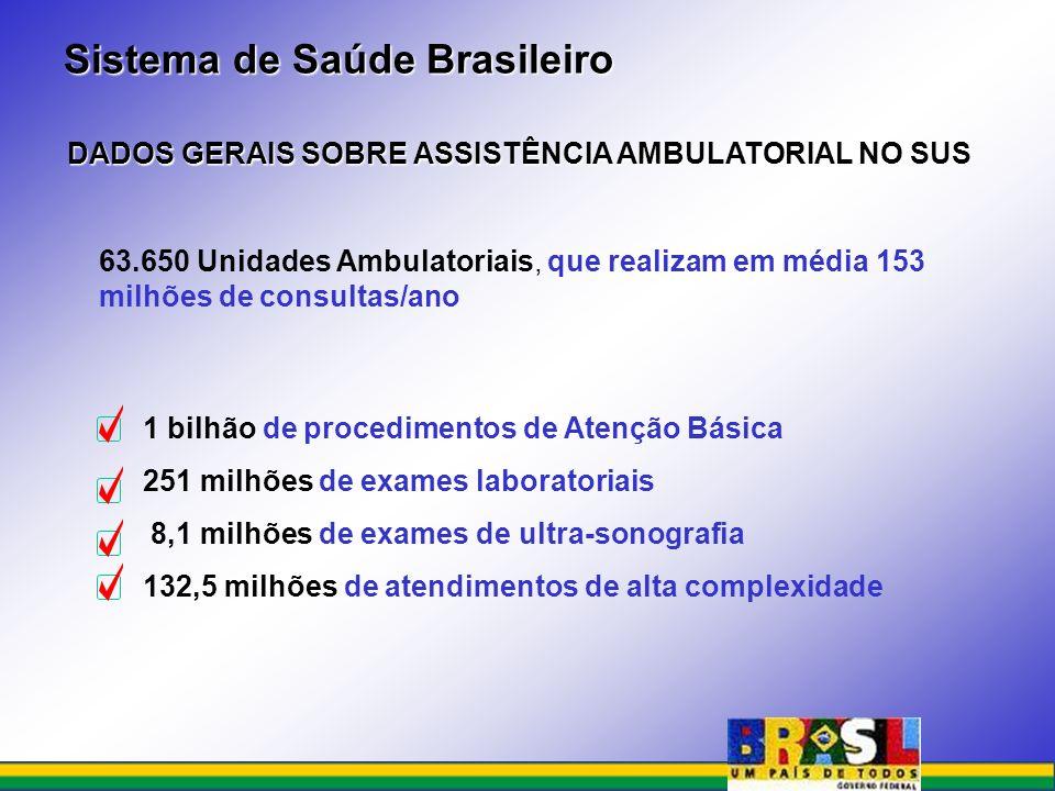 2,6 milhões de partos 83 mil cirurgias cardíacas 60 mil cirurgias oncológicas DADOS GERAIS SOBRE ASSISTÊNCIA HOSPITALAR NO SUS 5.794 Unidades Hospitalares / 441.045 leitos/ 900 mil internações por mês/ 11,7 milhões de internações/ano 92,9 mil cirurgias de varizes 23,4 mil transplantes de órgãos Sistema de Saúde Brasileiro