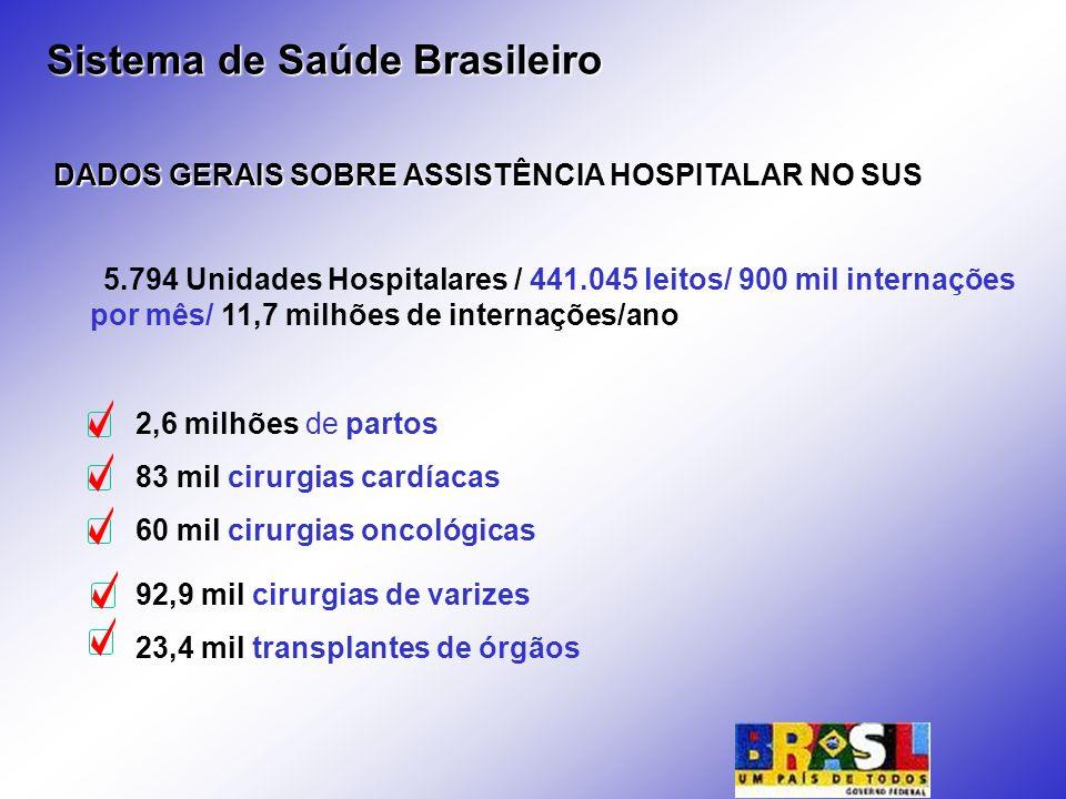 2,6 milhões de partos 83 mil cirurgias cardíacas 60 mil cirurgias oncológicas DADOS GERAIS SOBRE ASSISTÊNCIA HOSPITALAR NO SUS 5.794 Unidades Hospital