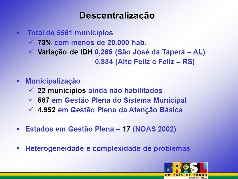 Total de 5561 municípios 73% com menos de 20.000 hab. Variação de IDH 0,265 (São José da Tapera – AL) 0,834 (Alto Feliz e Feliz – RS) Municipalização