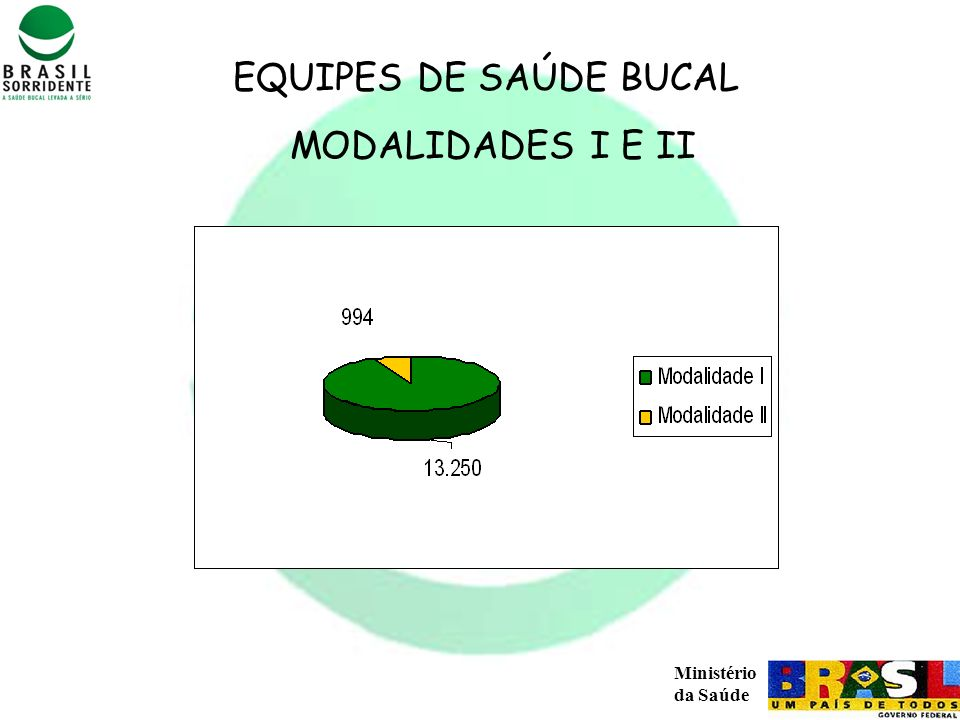Ministério da Saúde EQUIPES DE SAÚDE BUCAL MODALIDADES I E II