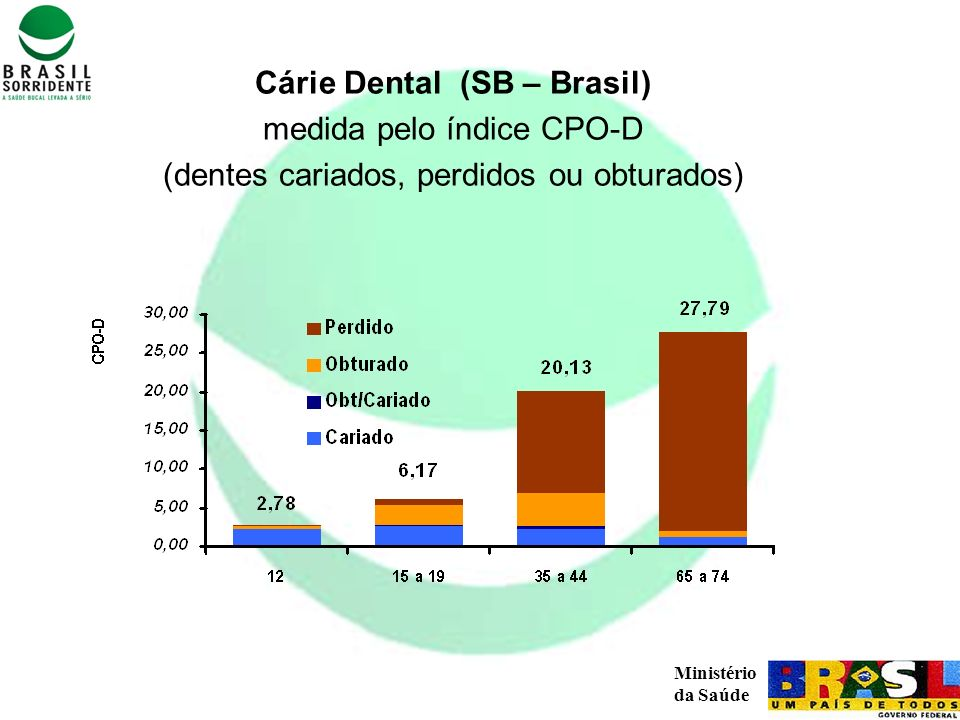 Ministério da Saúde Perda dos dentes Mais de 28% dos adultos não possuem nenhum dente funcional em pelo menos uma arcada (inferior ou superior).
