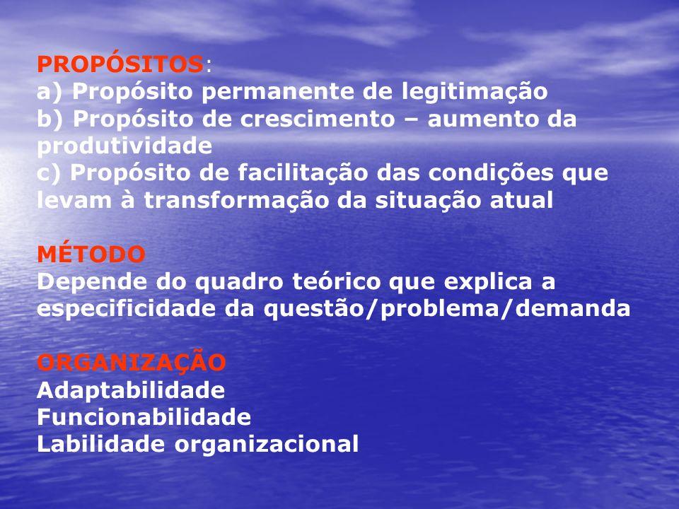 PROPÓSITOS: a) Propósito permanente de legitimação b) Propósito de crescimento – aumento da produtividade c) Propósito de facilitação das condições qu