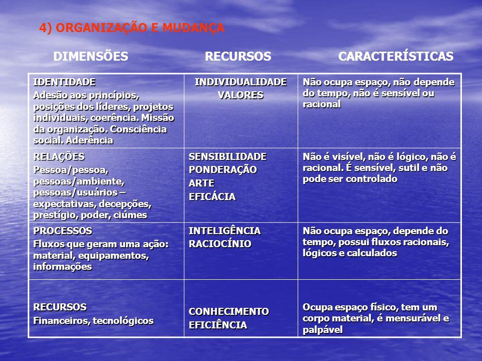 IDENTIDADE Adesão aos princípios, posições dos líderes, projetos individuais, coerência. Missão da organização. Consciência social. Aderência INDIVIDU