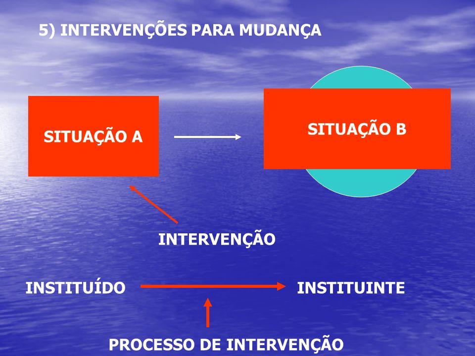 5) INTERVENÇÕES PARA MUDANÇA SITUAÇÃO A SITUAÇÃO B INTERVENÇÃO INSTITUÍDO INSTITUINTE PROCESSO DE INTERVENÇÃO