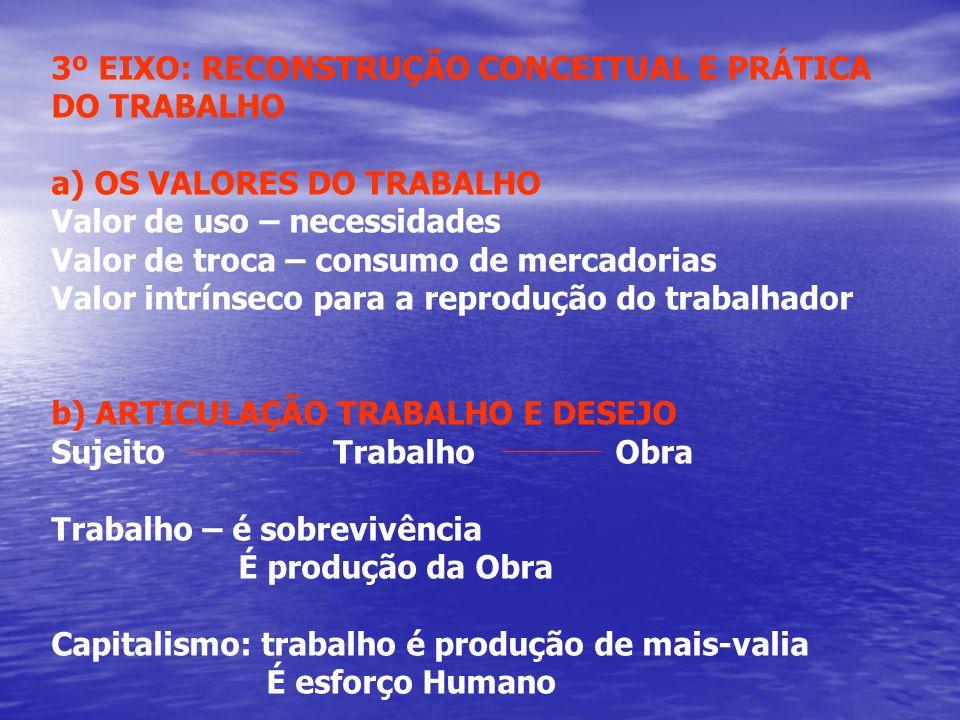 3º EIXO: RECONSTRUÇÃO CONCEITUAL E PRÁTICA DO TRABALHO a) OS VALORES DO TRABALHO Valor de uso – necessidades Valor de troca – consumo de mercadorias V