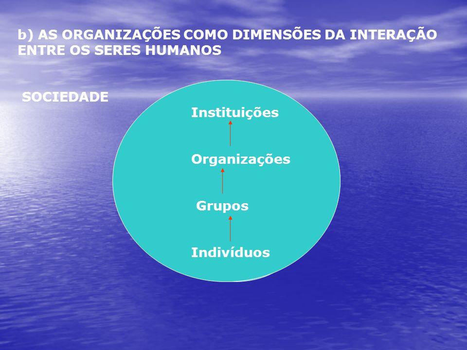 b) AS ORGANIZAÇÕES COMO DIMENSÕES DA INTERAÇÃO ENTRE OS SERES HUMANOS SOCIEDADE Instituições Organizações Grupos Indivíduos