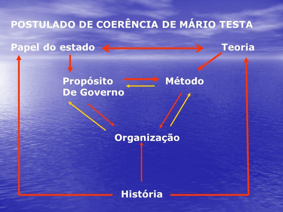 POSTULADO DE COERÊNCIA DE MÁRIO TESTA Papel do estado Teoria Propósito Método De Governo Organização História