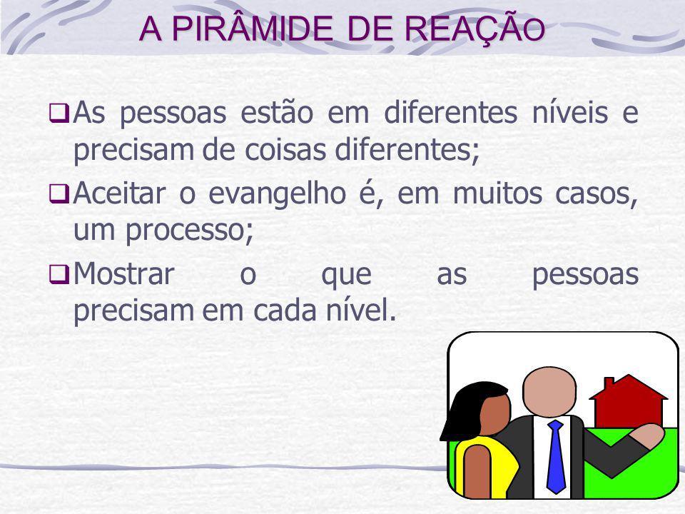 As pessoas estão em diferentes níveis e precisam de coisas diferentes; Aceitar o evangelho é, em muitos casos, um processo; Mostrar o que as pessoas p