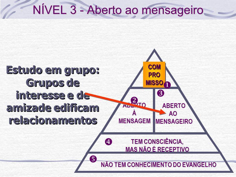 ABERTOÀMENSAGEM TEM CONSCIÊNCIA, MAS NÃO É RECEPTIVO NÃO TEM CONHECIMENTO DO EVANGELHO ABERTOAOMENSAGEIRO COMPROMISSOCOMPROMISSO Estudo em grupo: Grup