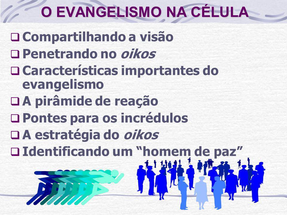 O EVANGELISMO NA CÉLULA Compartilhando a visão Penetrando no oikos Características importantes do evangelismo A pirâmide de reação Pontes para os incr