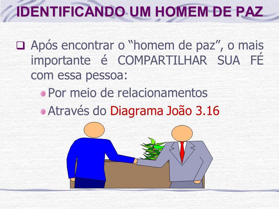 Após encontrar o homem de paz, o mais importante é COMPARTILHAR SUA FÉ com essa pessoa: Por meio de relacionamentos Através do Diagrama João 3.16 IDEN