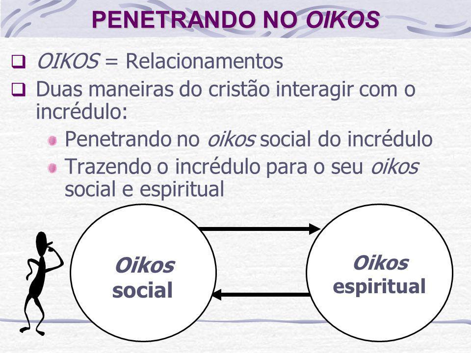 PENETRANDO NO OIKOS OIKOS = Relacionamentos Duas maneiras do cristão interagir com o incrédulo: Penetrando no oikos social do incrédulo Trazendo o inc