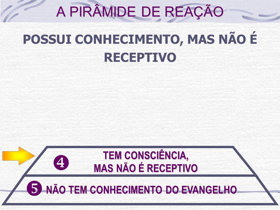 POSSUI CONHECIMENTO, MAS NÃO É RECEPTIVO TEM CONSCIÊNCIA, MAS NÃO É RECEPTIVO NÃO TEM CONHECIMENTO DO EVANGELHO A PIRÂMIDE DE REAÇÃO