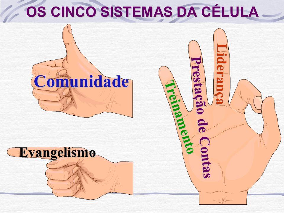 OS CINCO SISTEMAS DA CÉLULA Comunidade Evangelismo Treinamento Prestação de Contas Liderança