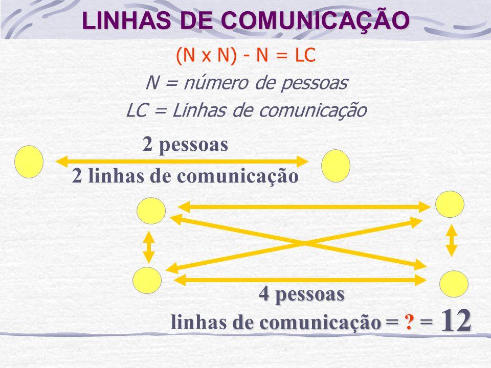 LINHAS DE COMUNICAÇÃO (N x N) - N = LC N = número de pessoas LC = Linhas de comunicação 2 pessoas 2 linhas de comunicação 4 pessoas linhas de comunicação = .