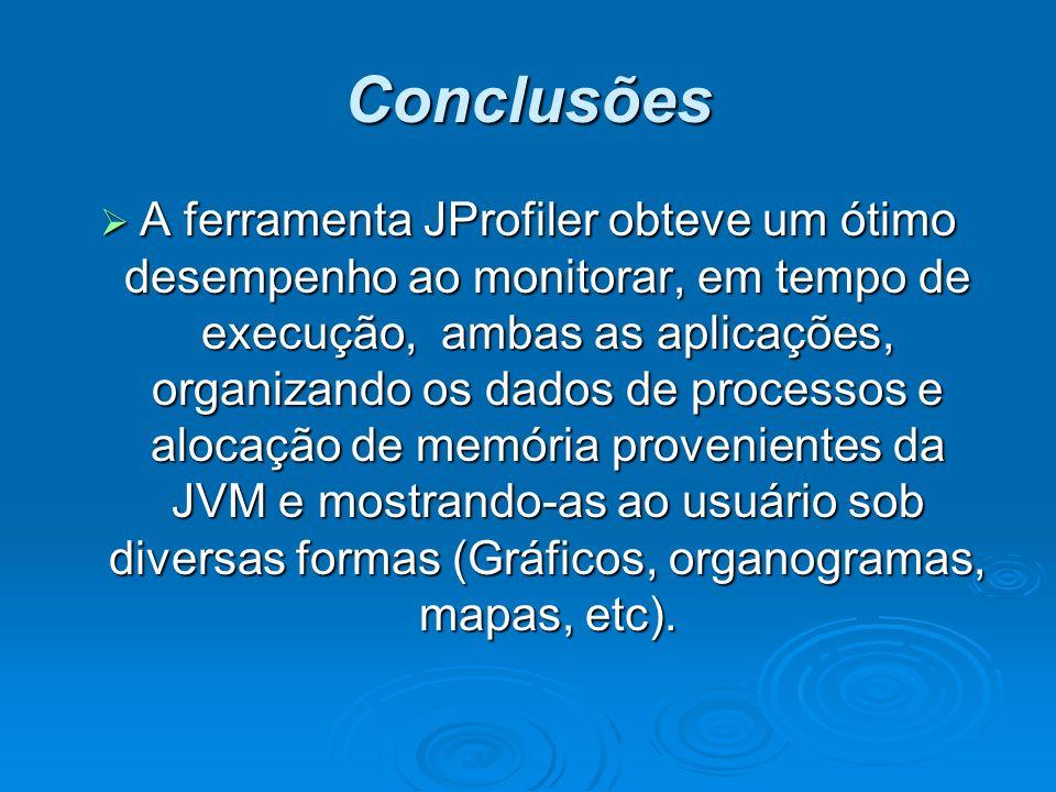 Conclusões A ferramenta JProfiler obteve um ótimo desempenho ao monitorar, em tempo de execução, ambas as aplicações, organizando os dados de processos e alocação de memória provenientes da JVM e mostrando-as ao usuário sob diversas formas (Gráficos, organogramas, mapas, etc).