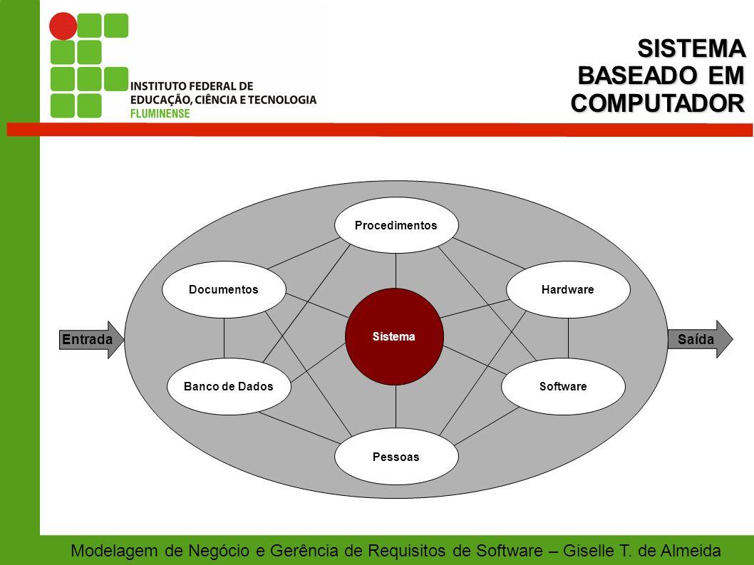 Modelagem de Negócio e Gerência de Requisitos de Software – Giselle T. de AlmeidaSISTEMA BASEADO EM COMPUTADOR Documentos Banco de Dados Pessoas Softw