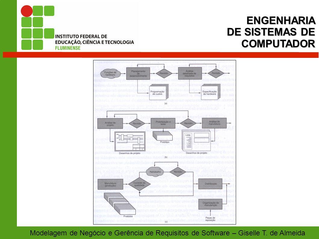 Modelagem de Negócio e Gerência de Requisitos de Software – Giselle T. de AlmeidaENGENHARIA DE SISTEMAS DE COMPUTADOR