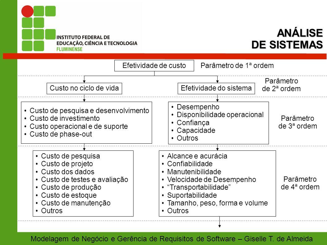 Modelagem de Negócio e Gerência de Requisitos de Software – Giselle T. de AlmeidaANÁLISE DE SISTEMAS Parâmetro de 1ª ordem Custo no ciclo de vida Efet