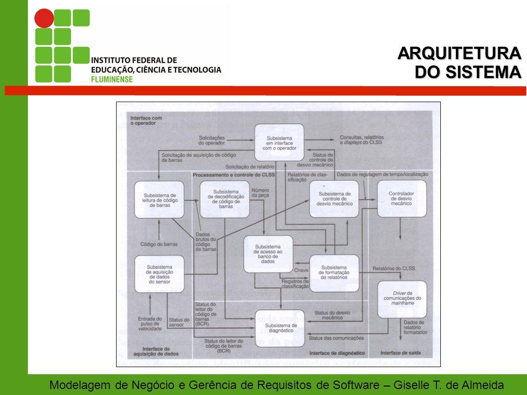 Modelagem de Negócio e Gerência de Requisitos de Software – Giselle T. de AlmeidaARQUITETURA DO SISTEMA