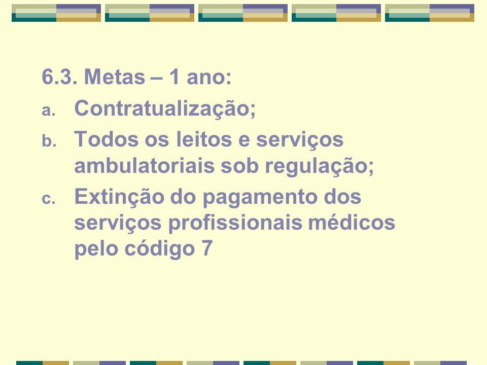 6.3. Metas – 1 ano: a. Contratualização; b. Todos os leitos e serviços ambulatoriais sob regulação; c. Extinção do pagamento dos serviços profissionai