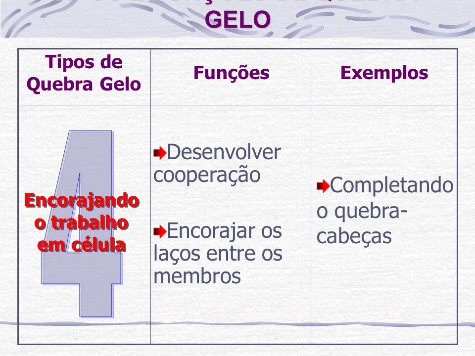 Completando o quebra- cabeças Desenvolver cooperação Encorajar os laços entre os membros Encorajando o trabalho em célula TIPOS E FUNÇÕES DE QUEBRA- G