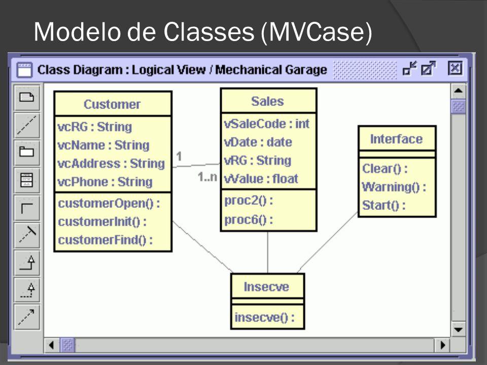 Modelo de Classes (MVCase)