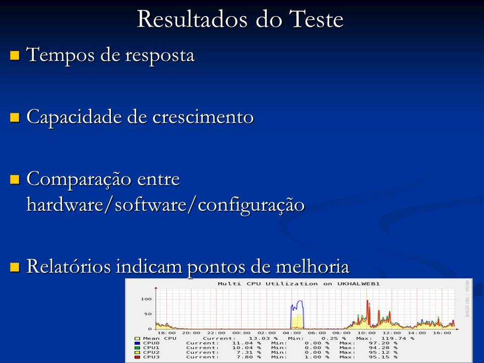 Tempos de resposta Tempos de resposta Capacidade de crescimento Capacidade de crescimento Comparação entre hardware/software/configuração Comparação e