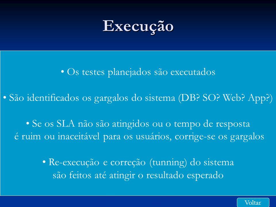 Execução Os testes planejados são executados São identificados os gargalos do sistema (DB? SO? Web? App?) Se os SLA não são atingidos ou o tempo de re