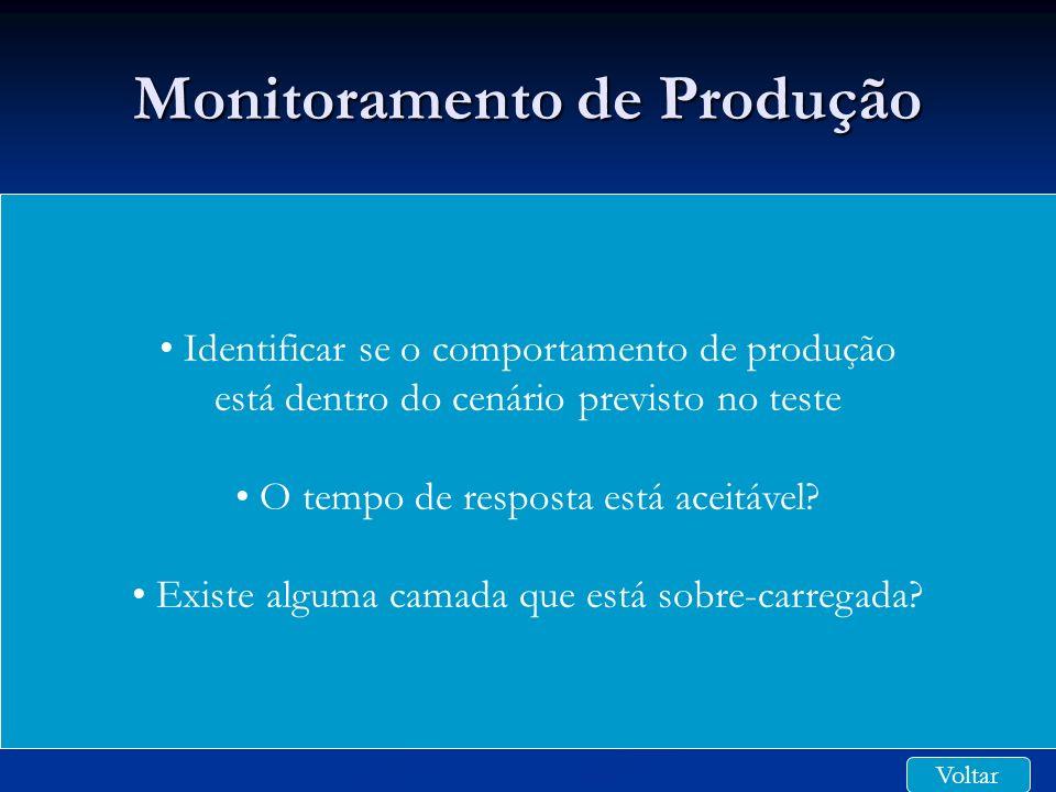 Monitoramento de Produção Identificar se o comportamento de produção está dentro do cenário previsto no teste O tempo de resposta está aceitável? Exis