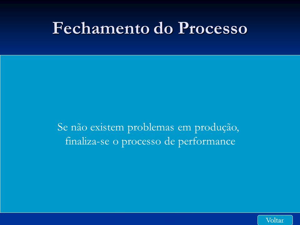 Fechamento do Processo Se não existem problemas em produção, finaliza-se o processo de performance Voltar