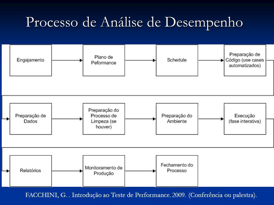 FACCHINI, G.. Introdução ao Teste de Performance. 2009. (Conferência ou palestra). Processo de Análise de Desempenho