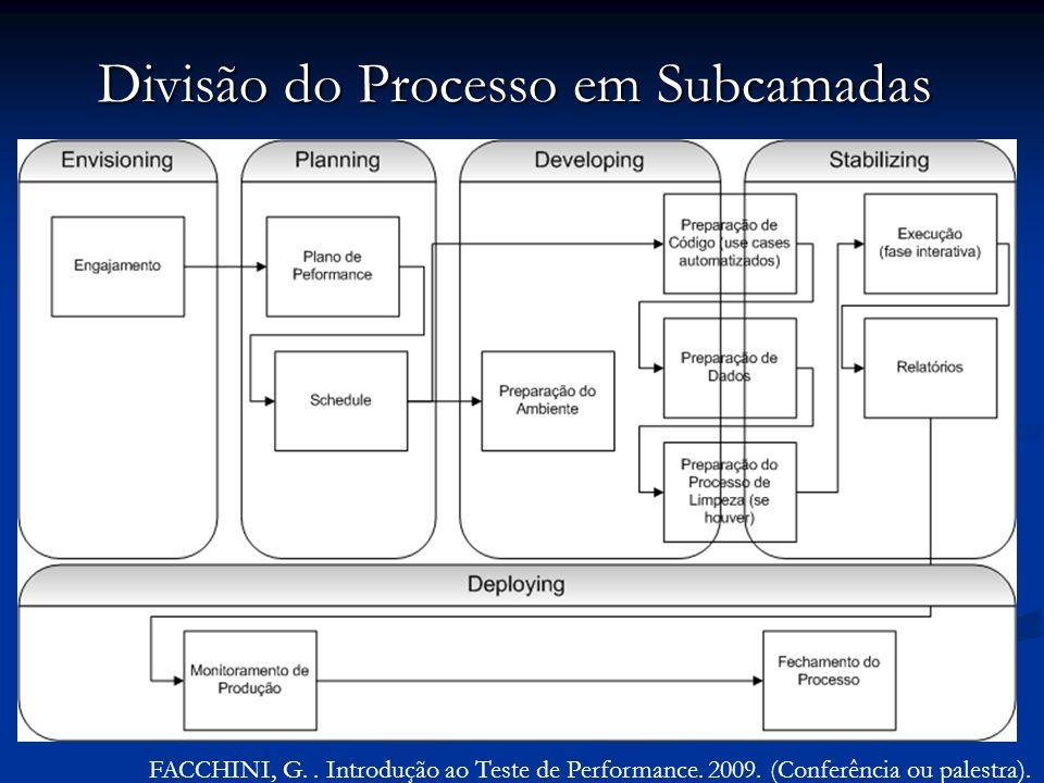 FACCHINI, G.. Introdução ao Teste de Performance. 2009. (Conferência ou palestra). Divisão do Processo em Subcamadas