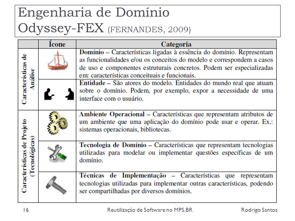 Engenharia de Domínio Odyssey-FEX (FERNANDES, 2009) Rodrigo SantosReutilização de Software no MPS.BR16