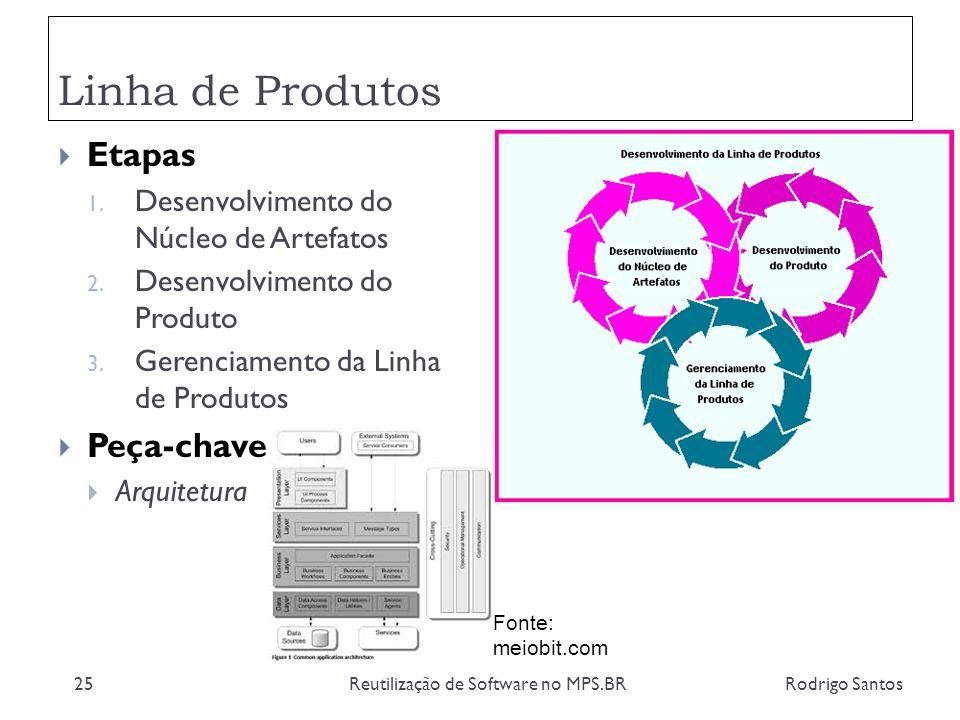 Linha de Produtos Rodrigo SantosReutilização de Software no MPS.BR25 Etapas 1. Desenvolvimento do Núcleo de Artefatos 2. Desenvolvimento do Produto 3.