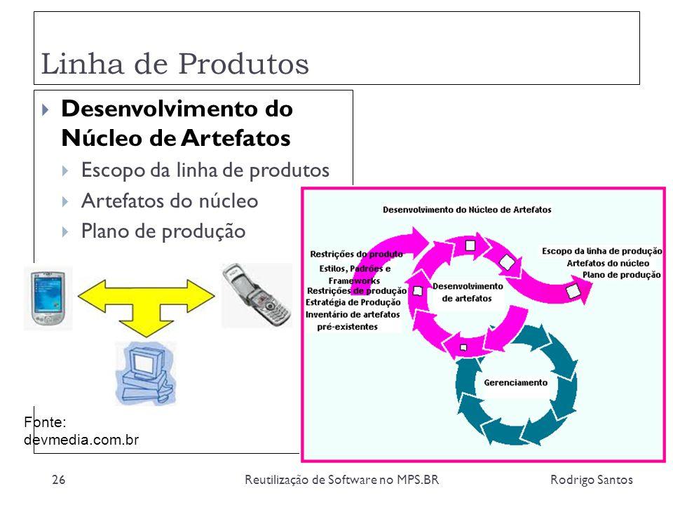 Linha de Produtos Rodrigo SantosReutilização de Software no MPS.BR26 Desenvolvimento do Núcleo de Artefatos Escopo da linha de produtos Artefatos do n