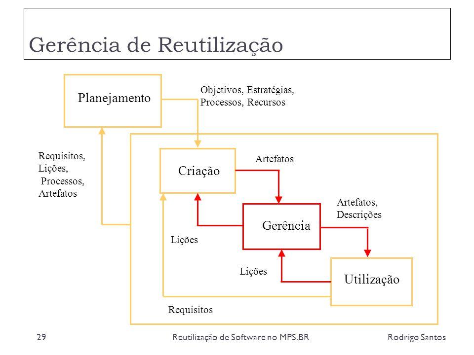 Gerência de Reutilização Rodrigo SantosReutilização de Software no MPS.BR29 Planejamento Criação Gerência Utilização Objetivos, Estratégias, Processos