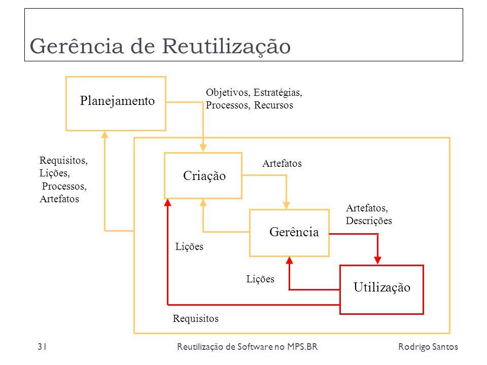 Gerência de Reutilização Rodrigo SantosReutilização de Software no MPS.BR31 Planejamento Criação Gerência Utilização Objetivos, Estratégias, Processos