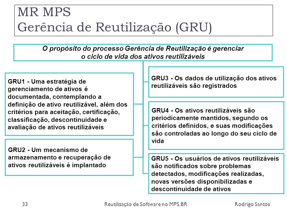 MR MPS Gerência de Reutilização (GRU) Rodrigo SantosReutilização de Software no MPS.BR33 O propósito do processo Gerência de Reutilização é gerenciar