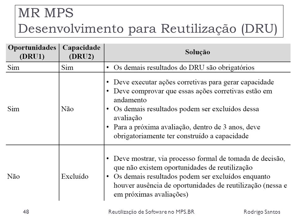 MR MPS Desenvolvimento para Reutilização (DRU) Rodrigo SantosReutilização de Software no MPS.BR48