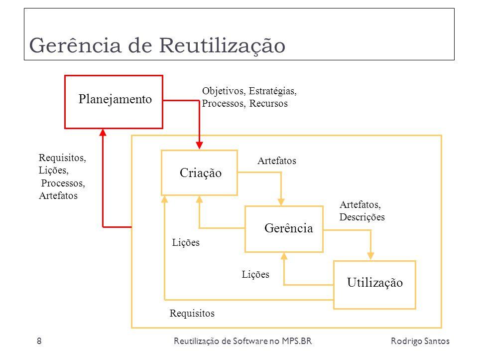 Gerência de Reutilização Rodrigo SantosReutilização de Software no MPS.BR29 Planejamento Criação Gerência Utilização Objetivos, Estratégias, Processos, Recursos Artefatos Artefatos, Descrições Lições Requisitos, Lições, Processos, Artefatos Requisitos
