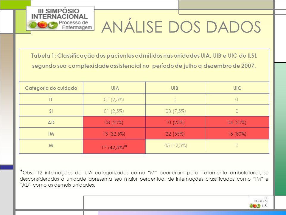 ANÁLISE DOS DADOS JLF HCQCPG ILSL Tabela 1: Classificação dos pacientes admitidos nas unidades UIA, UIB e UIC do ILSL segundo sua complexidade assiste