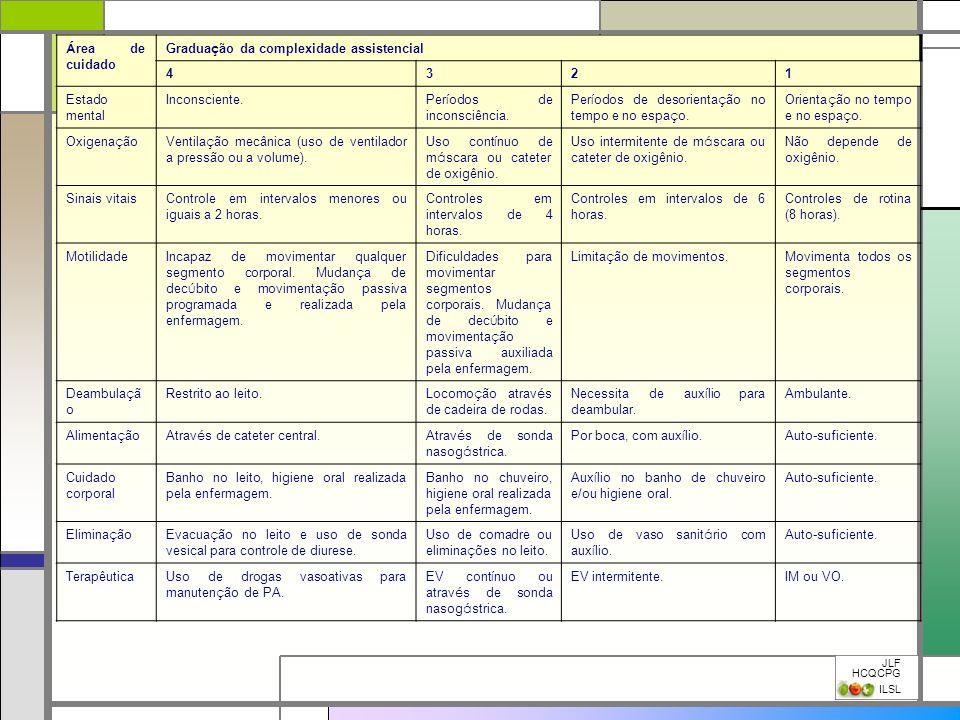 JLF HCQCPG ILSL Á rea de cuidado Gradua ç ão da complexidade assistencial 4321 Estado mental Inconsciente. Per í odos de inconsciência. Per í odos de