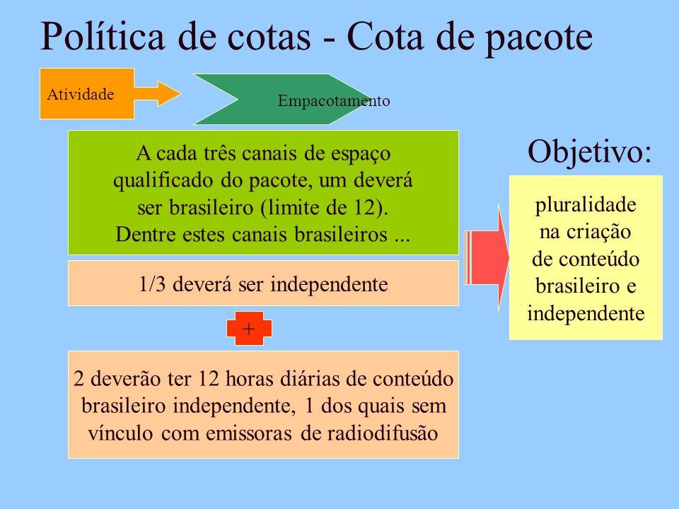 Política de cotas - Cota de pacote Empacotamento Atividade pluralidade na criação de conteúdo brasileiro e independente Objetivo: A cada três canais de espaço qualificado do pacote, um deverá ser brasileiro (limite de 12).